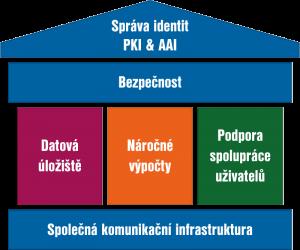 schema-sluzby-barevne