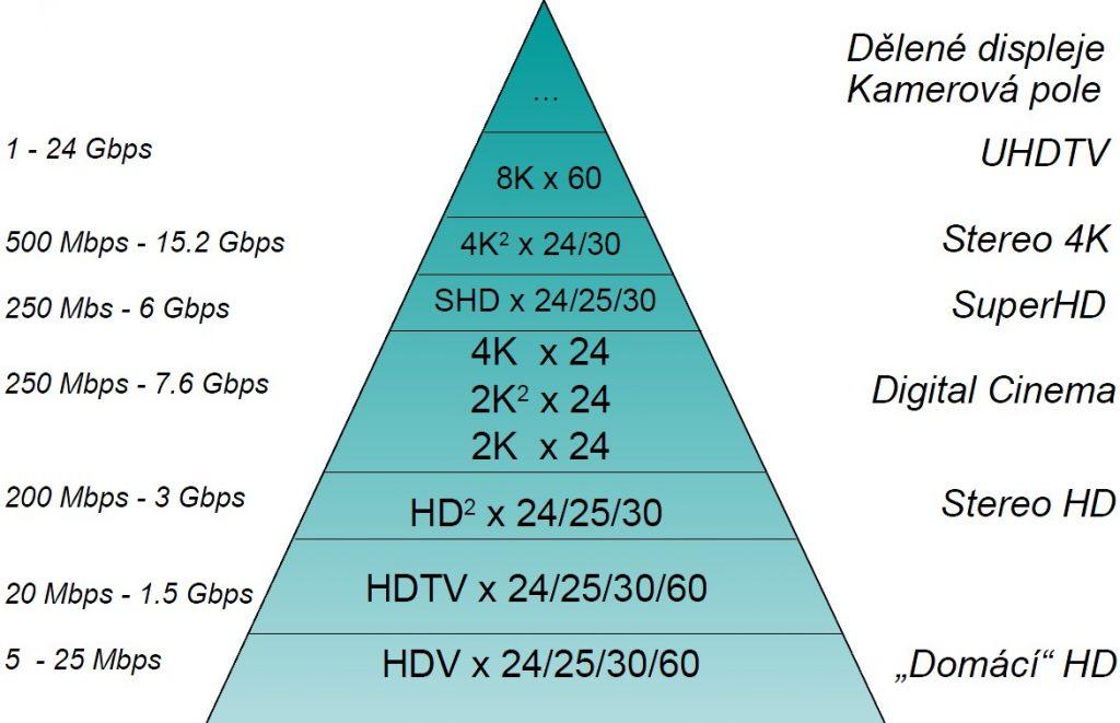 schéma datových toků